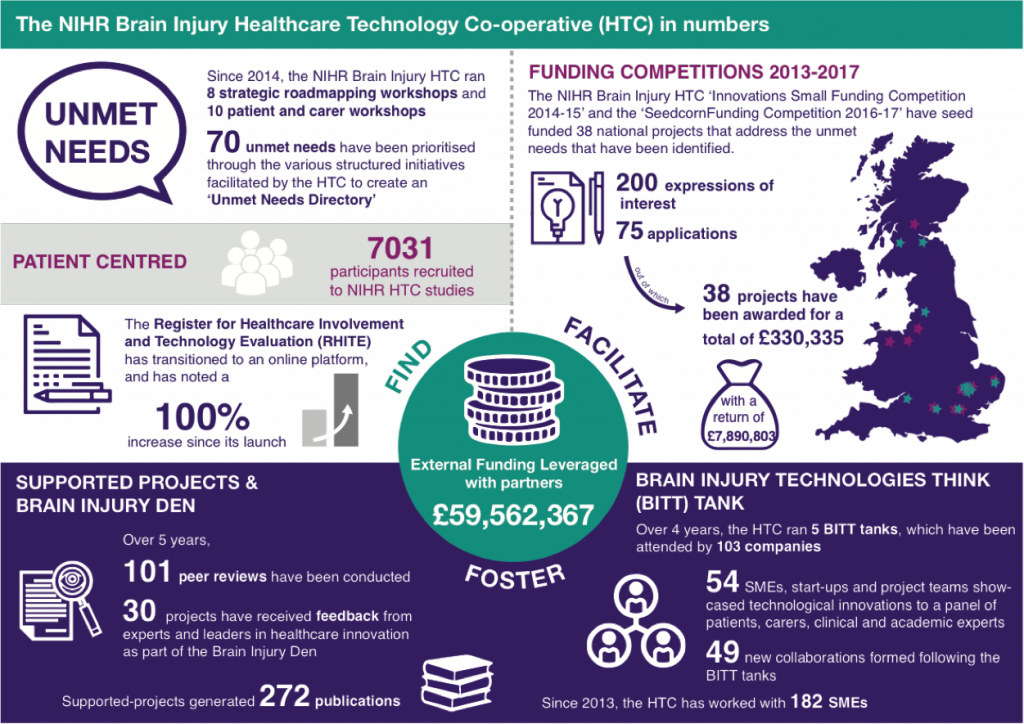 NIHR Brain Injury HTC infographic poster